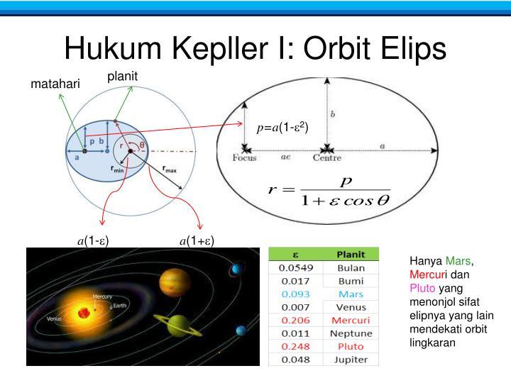 Hukum Kepller I: Orbit Elips