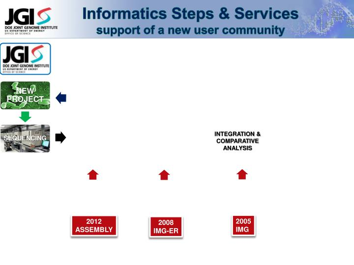 Informatics Steps & Services