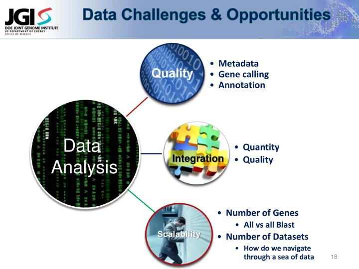 Data Challenges & Opportunities