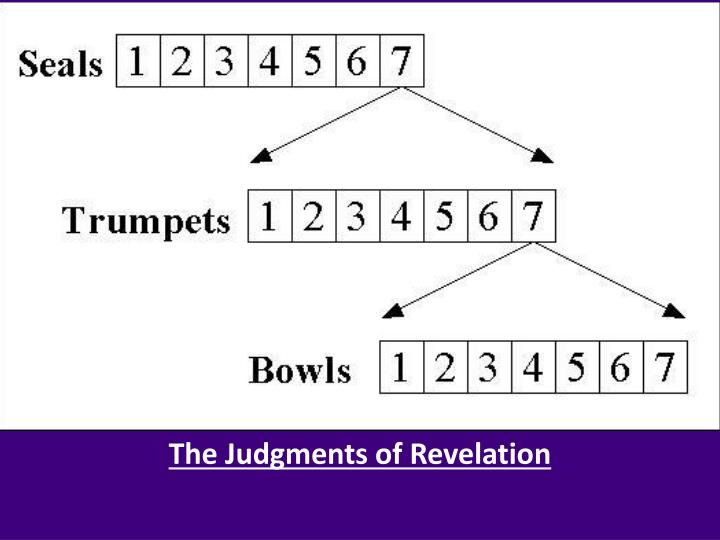 The Judgments of Revelation