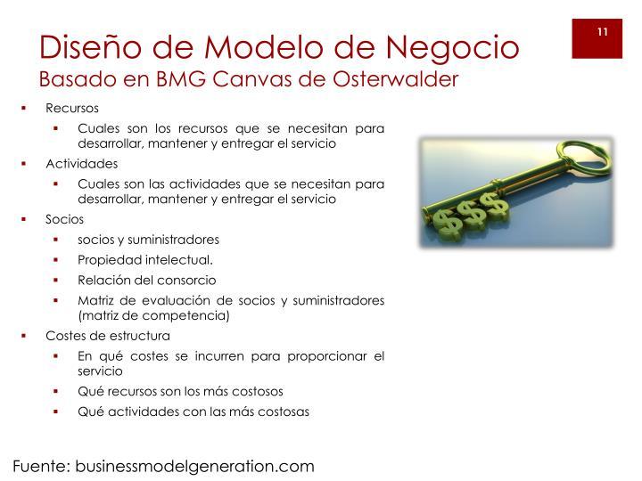 Diseño de Modelo de Negocio