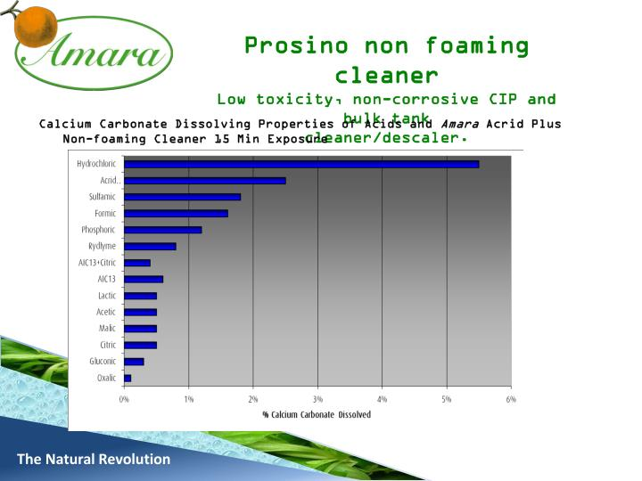 Prosino non foaming cleaner