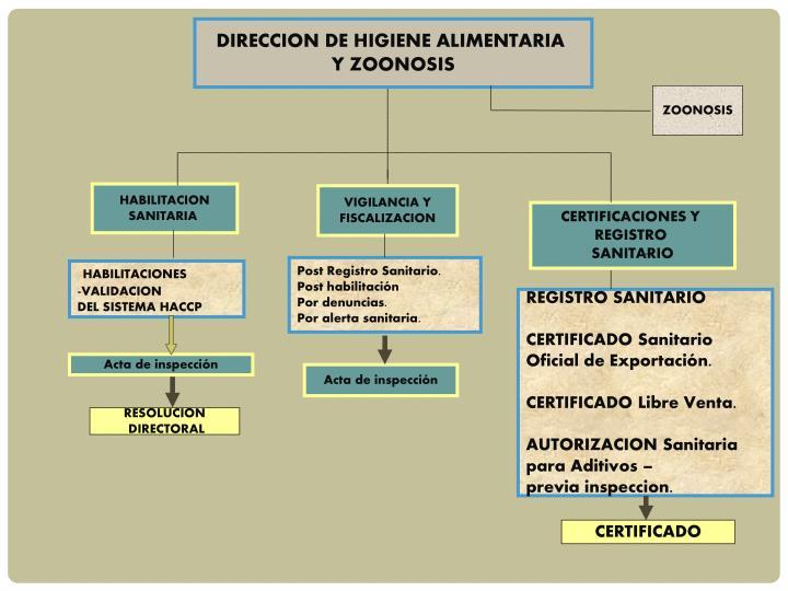 DIRECCION DE HIGIENE ALIMENTARIA