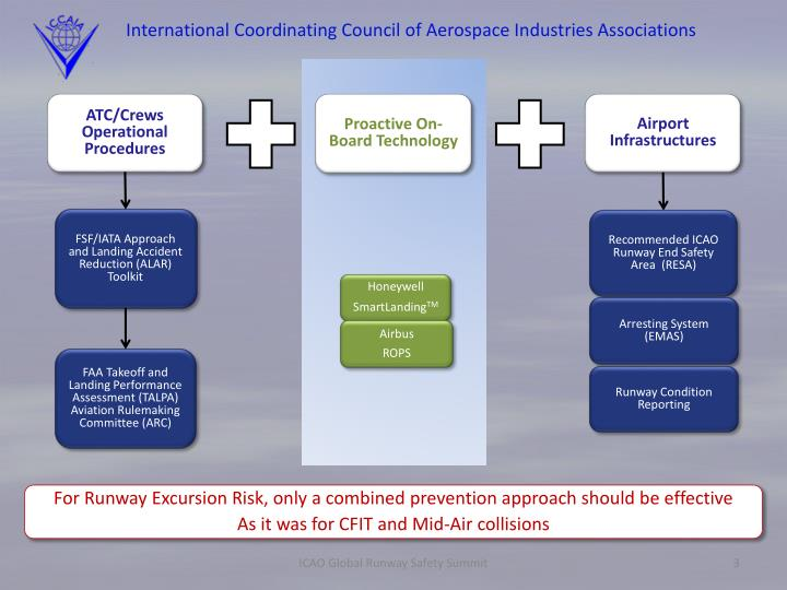 International coordinating council of aerospace industries associations2