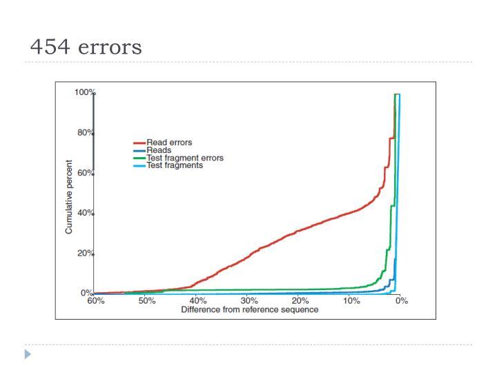 454 errors