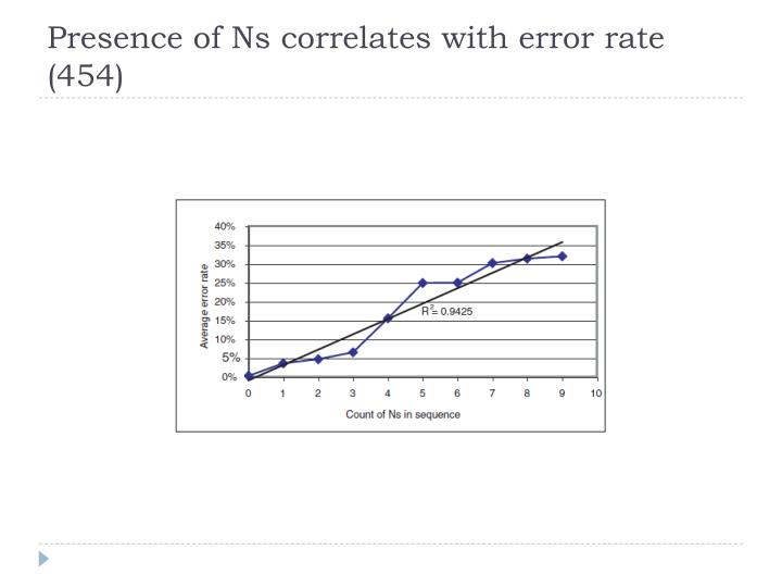 Presence of Ns correlates with error rate (454)