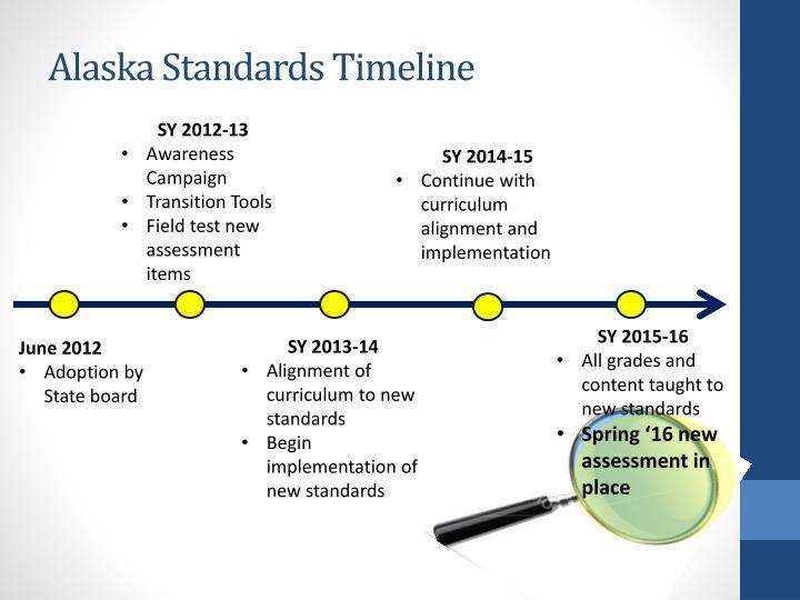 Alaska Standards Timeline