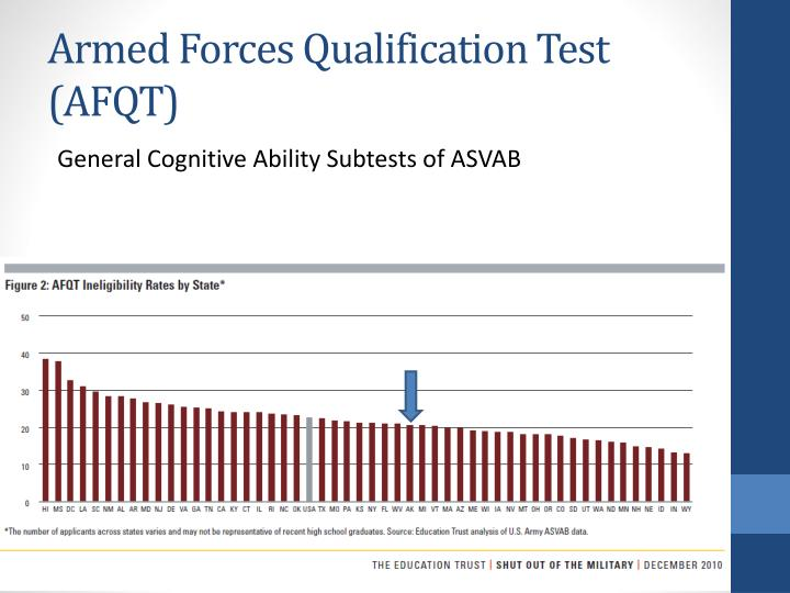 Armed Forces Qualification Test (AFQT)