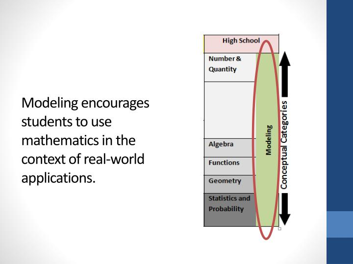 Modeling encourages students to use mathematics in the context of real-world applications.
