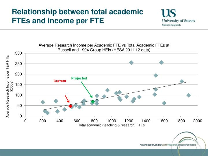 Relationship between total academic FTEs and income per FTE