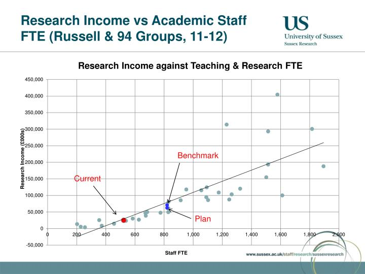 Research Income vs Academic Staff FTE (Russell & 94 Groups, 11-12)