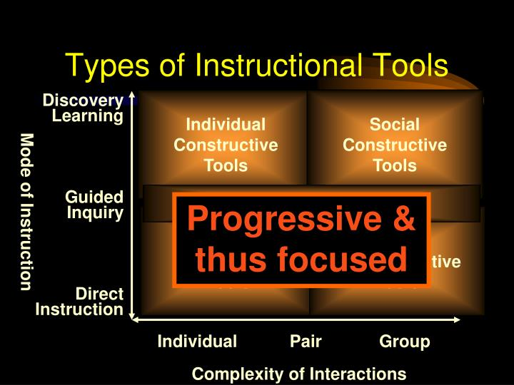 Types of Instructional Tools