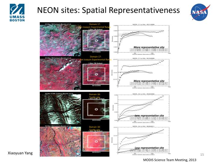 NEON sites: Spatial Representativeness