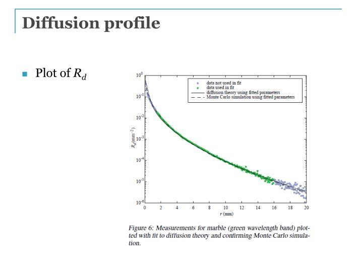Diffusion profile