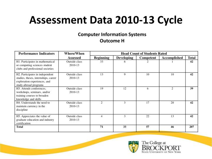 Assessment Data 2010-13 Cycle