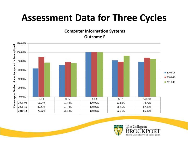 Assessment Data for Three Cycles