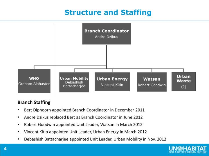Structure and Staffing