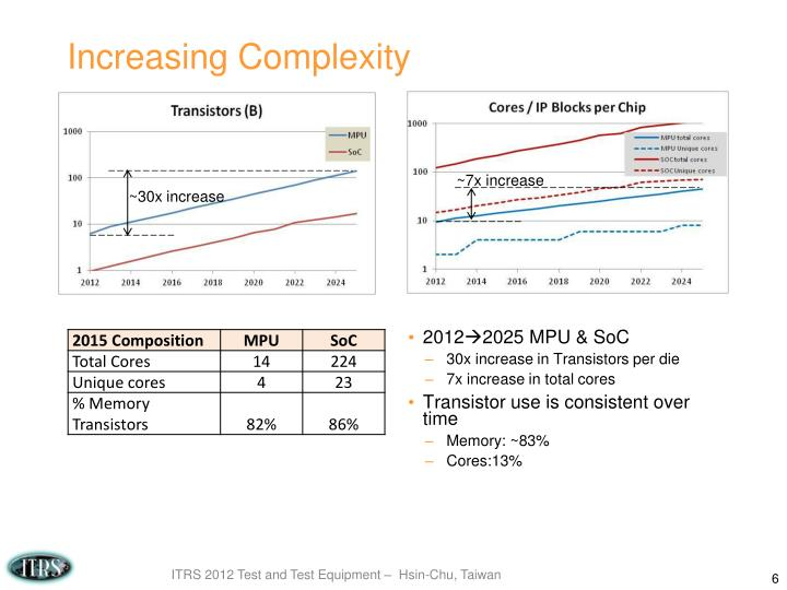 Increasing Complexity