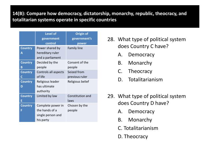 What type of political system does Country