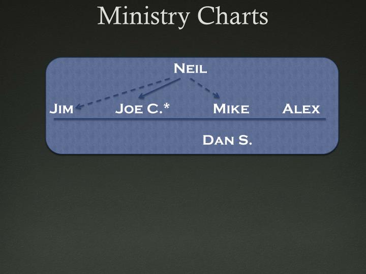 Ministry Charts