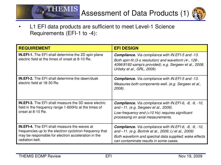 Assessment of data products 1
