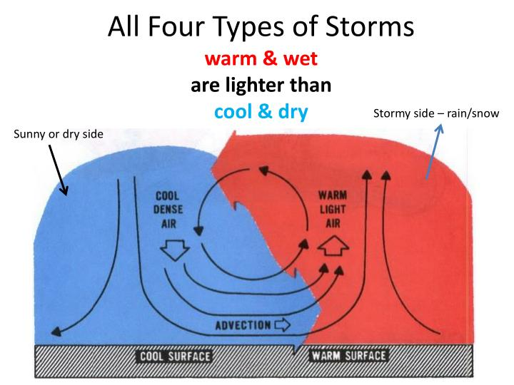 All Four Types of Storms