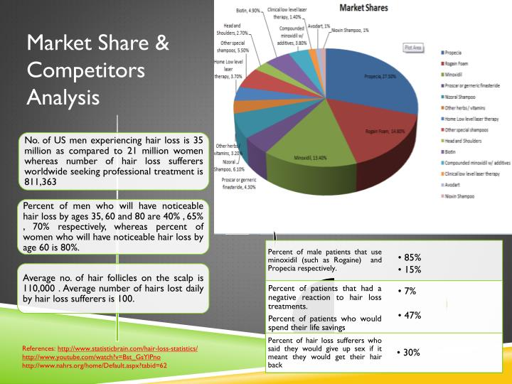 Market Share & Competitors Analysis