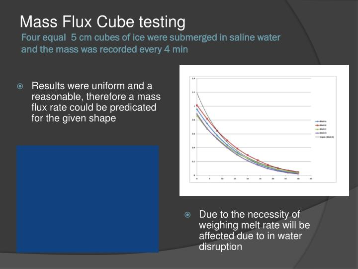 Mass Flux Cube testing