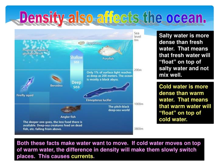 Density also affects the ocean.
