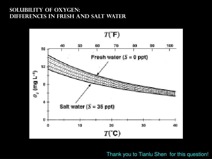 Solubility of oxygen: