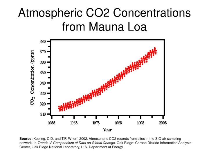 Atmospheric CO2 Concentrations from Mauna Loa