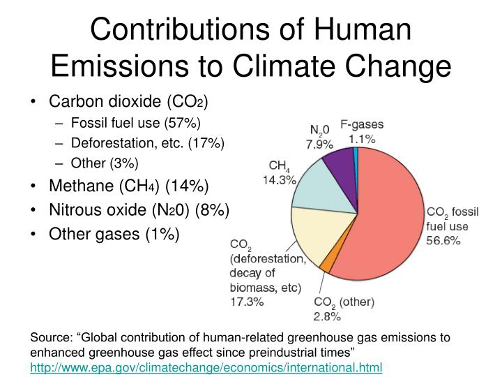 Contributions of Human Emissions to Climate Change