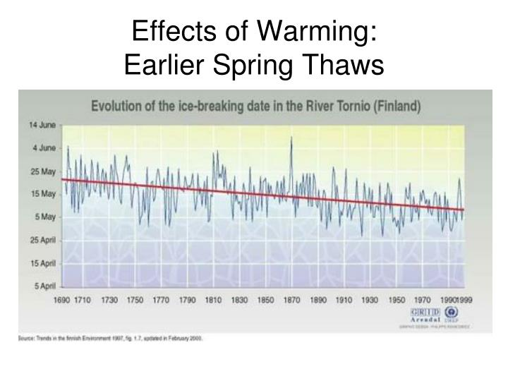 Effects of Warming: