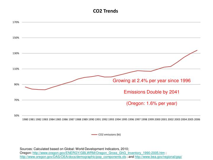 Growing at 2.4% per year since 1996