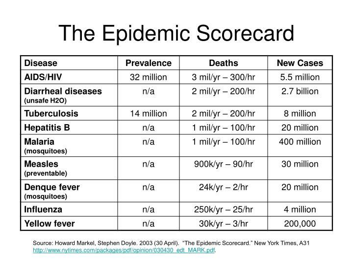 The Epidemic Scorecard