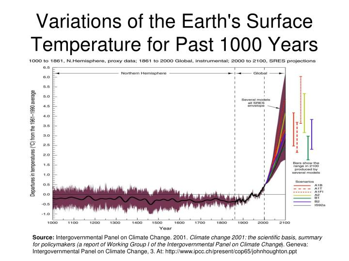 Variations of the Earth's Surface Temperature for Past 1000 Years