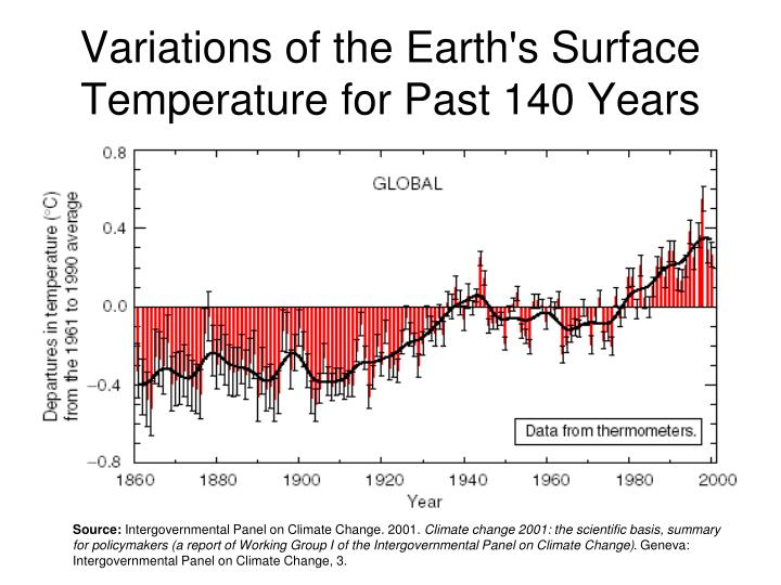 Variations of the Earth's Surface Temperature for Past 140 Years