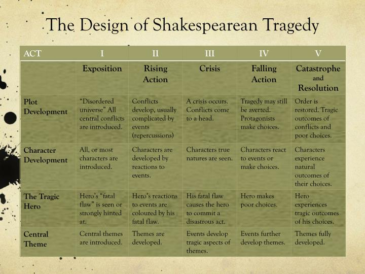 The Design of Shakespearean Tragedy