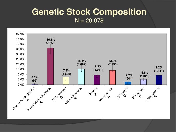 Genetic Stock Composition