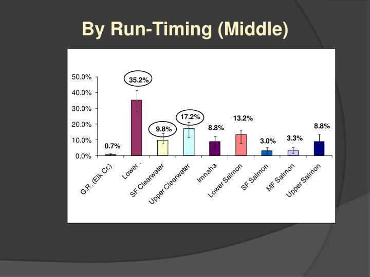 By Run-Timing (Middle)