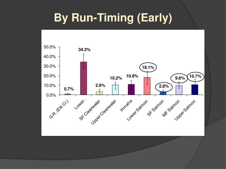 By Run-Timing (Early)