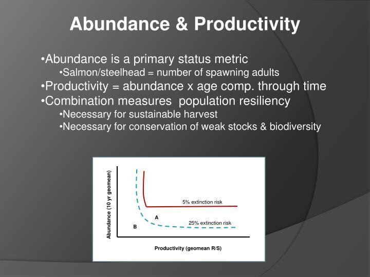 Abundance & Productivity