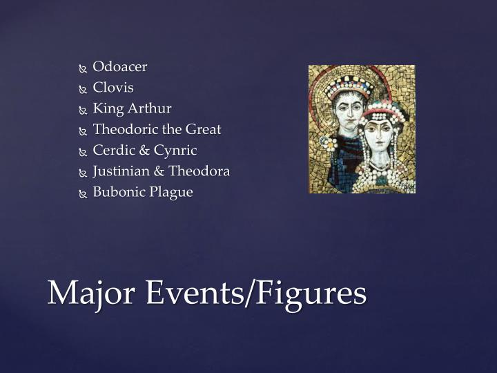 Major events figures