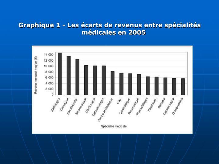 Graphique 1 - Les carts de revenus entre spcialits mdicales en 2005