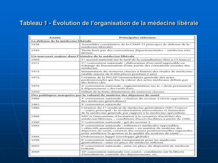 Tableau 1 - volution de lorganisation de la mdecine librale