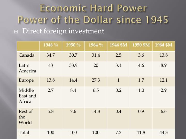 Economic Hard Power