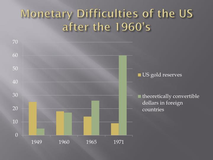 Monetary Difficulties of the US after the 1960's
