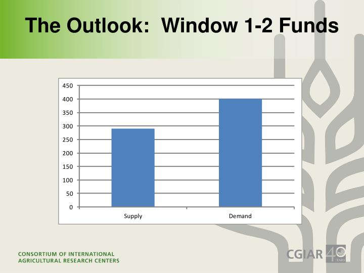 The Outlook:  Window 1-2 Funds