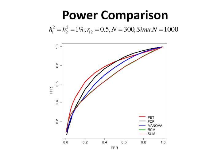Power Comparison
