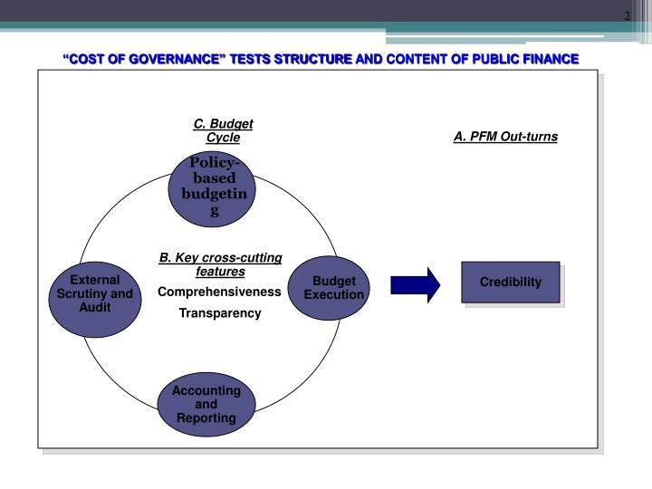 """COST OF GOVERNANCE"" TESTS STRUCTURE"